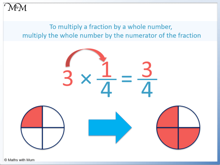 multiplying a fraction by a whole number