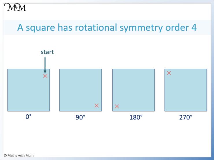 rotational symmetry of a square