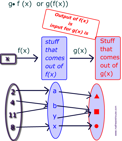 Pictures of composition of functions free images that you