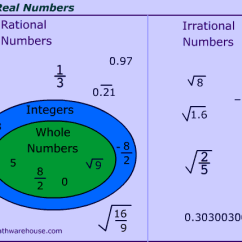 2 Circle Venn Diagram Maker Thermostat Wire Rational And Irrational Numbers Explained With Examples Non