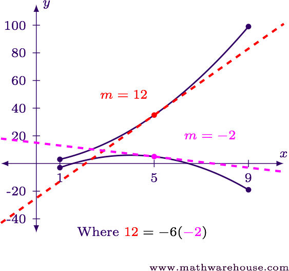 What is Cauchy's Extension of the Mean Value Theorem