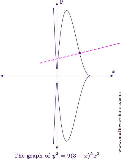 How to Find Equations of tangent lines and Normal Lines