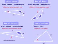 Law Of Cosines Worksheet. Worksheets. Ratchasima Printable ...
