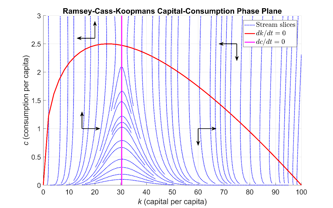 hight resolution of figure 1 phase portrait of the ramsey cass koopmans system of ordinary differential equations