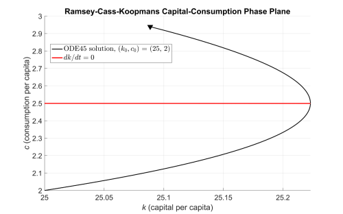 small resolution of simulating the ramsey cass koopmans model using matlab and simulink matlab simulink