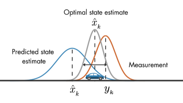Understanding Kalman Filters, part 5: Nonlinear State