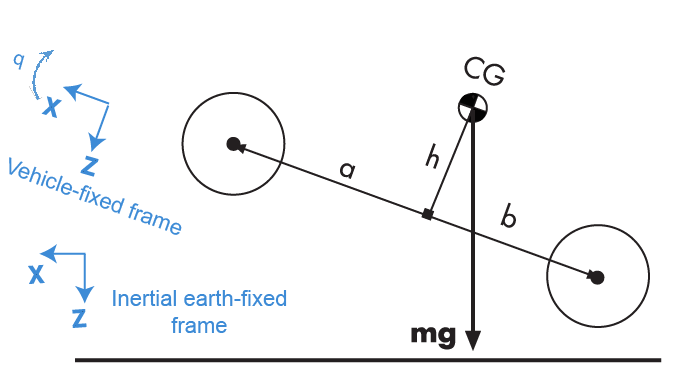 3DOF rigid vehicle body to calculate longitudinal