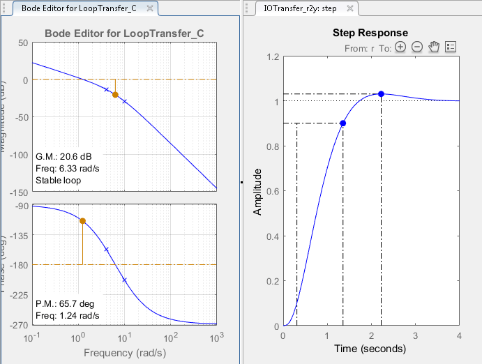 how to draw a phase diagram nissan 350z stereo wiring bode design - matlab & simulink