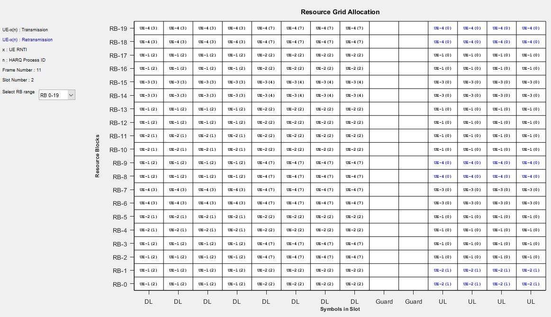 NR TDD Symbol Based Scheduling Performance Evaluation