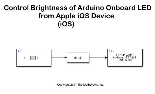 Control Brightness of Arduino Onboard LED from Apple iOS