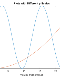 Plot additional data against each side add two more lines also create chart with  axes matlab  simulink rh mathworks