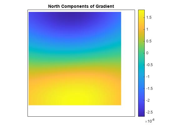 Gradient. slope. and aspect of data grid - MATLAB gradientm