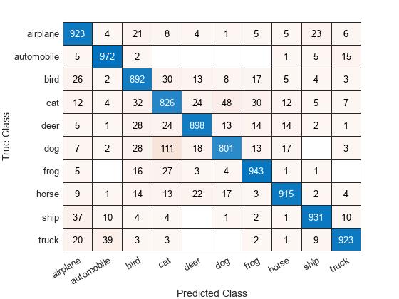 create confusion matrix chart