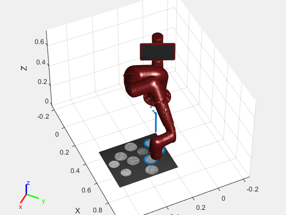 Trajectory Control Modeling With Inverse Kinematics