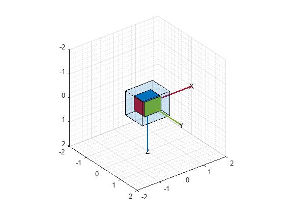 Estimate Orientation Through Inertial Sensor Fusion