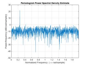 Power Spectral Density Estimates Using FFT  MATLAB & Simulink