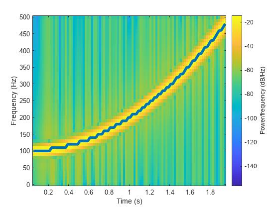 Spectrogram Using Short Time Fourier Transform Matlab Spectrogram