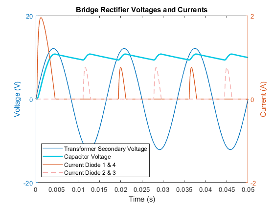 Full Wave Bridge Rectifier Matlab Simulink