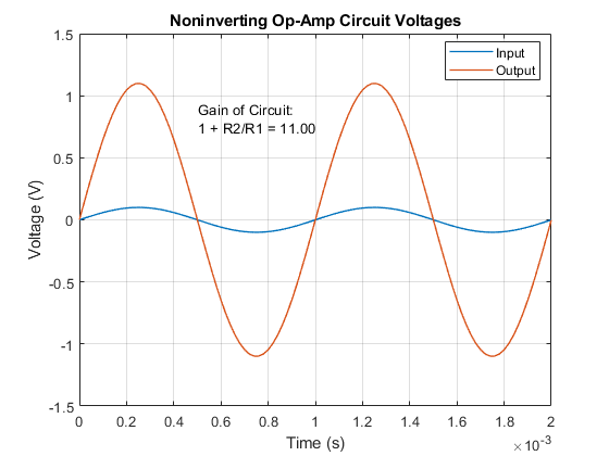 circuit diagram of non inverting amplifier 2002 chevy tahoe radio wiring op amp noninverting matlab simulink simulation results from simscape logging