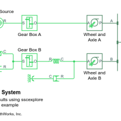 Wheel And Axle Diagram Heil 5000 Wiring Mechanism In Mechanical Systems Matlab Simple System