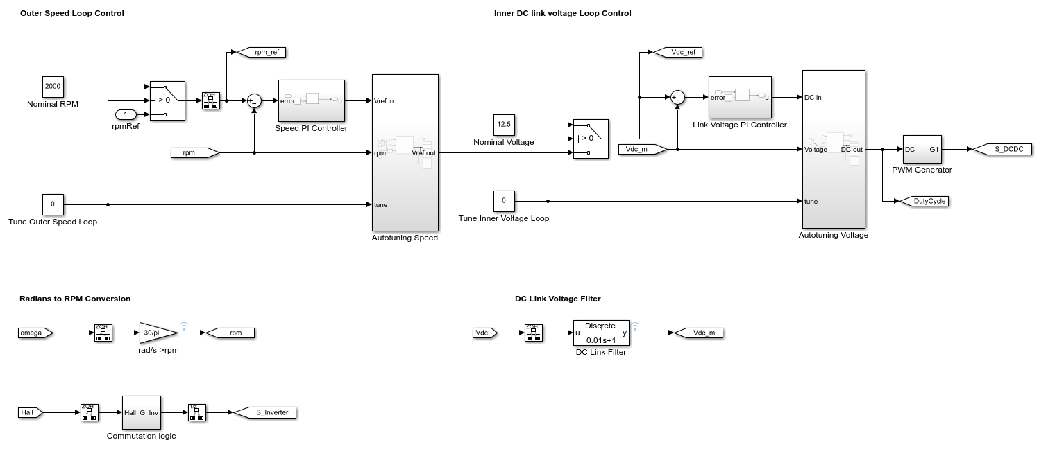 hight resolution of following the typical cascade loop tuning practice first tune the inner voltage loop with the outer speed loop open then tune the outer speed loop with