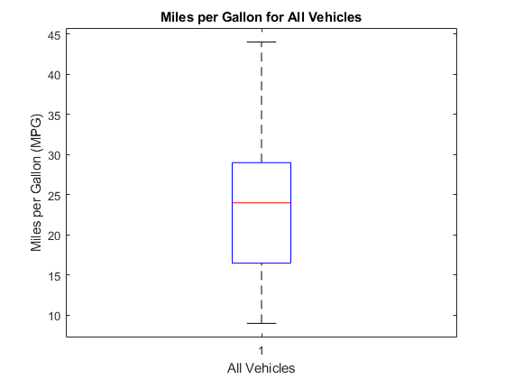 plot diagram fill in bargman wiring 7 way box matlab boxplot the shows that median miles per gallon for all vehicles sample data is approximately 24 minimum value about 9 and maximum