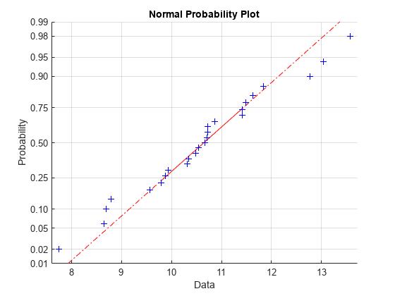 Normal probability plot - MATLAB normplot