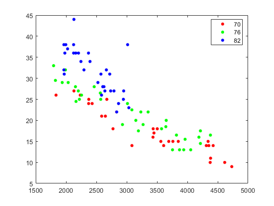 Predict responses of linear regression model using one