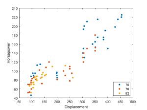 Scatter plot by group  MATLAB gscatter