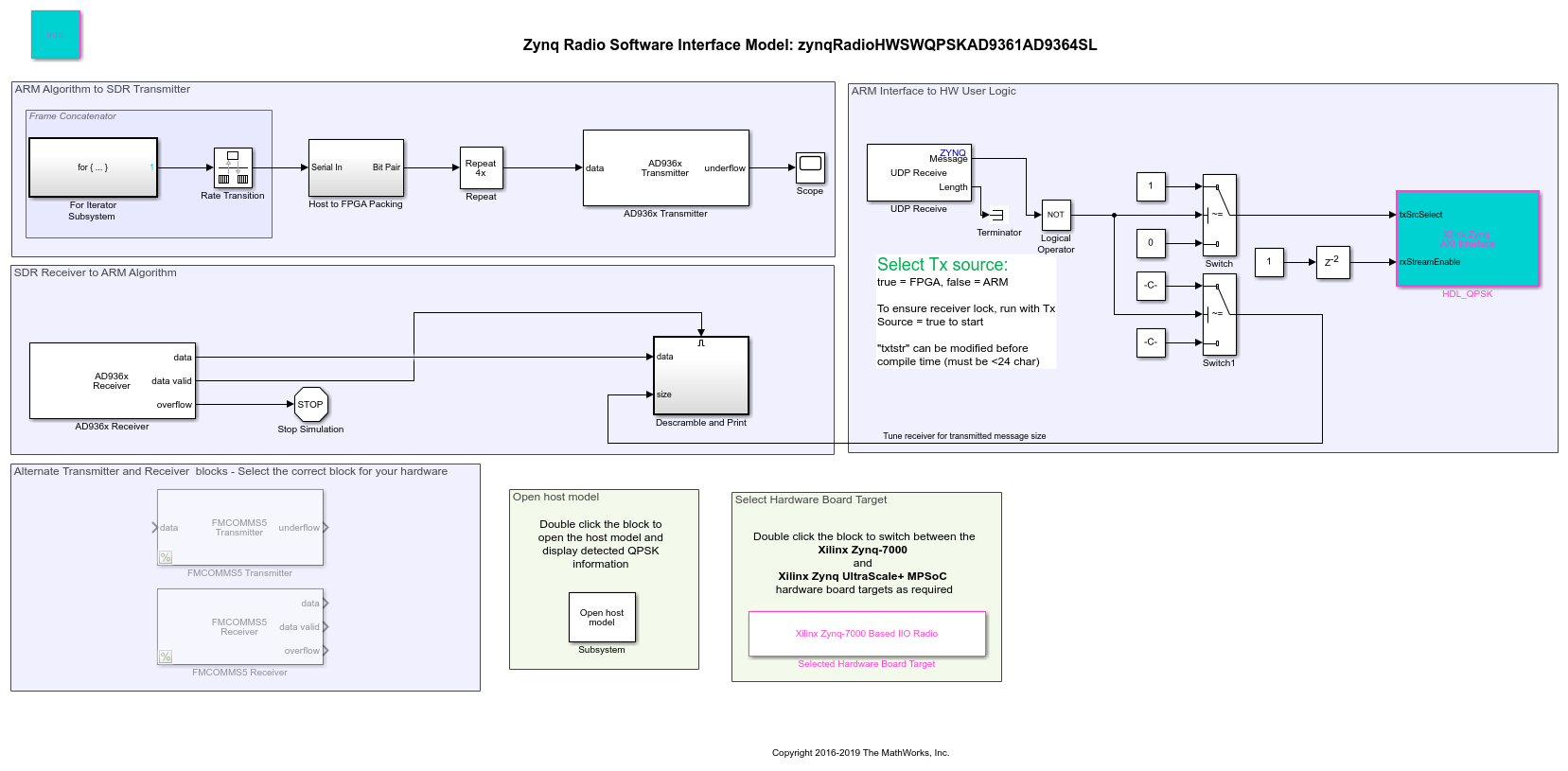 qpsk transmitter and receiver block diagram 1985 peterbilt 359 wiring hw sw co design transmit receive using analog devices in this model the switch has been replaced by a udp which will be able to packets output source choice value