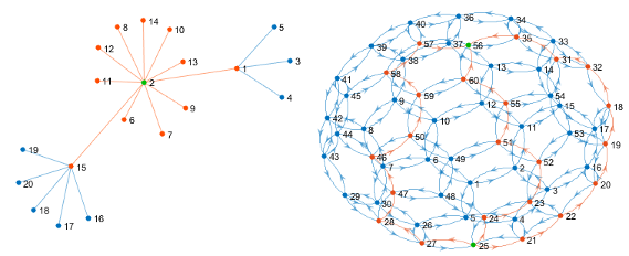 Graph And Network Algorithms MATLAB & Simulink