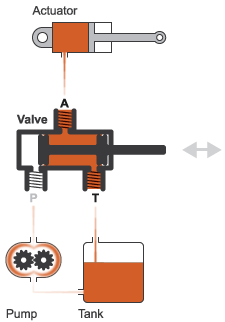 2 way vs 3 valve 99 ford f250 wiring diagram three port two position directional control matlab typical setup