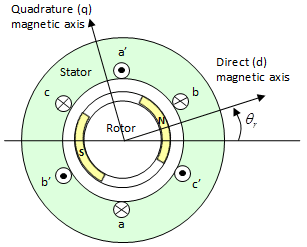 three phase electric motor wiring diagram warn m12000 solenoid permanent magnet synchronous with sinusoidal flux distribution - matlab
