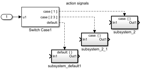 Select subsystem execution using logic similar to a switch