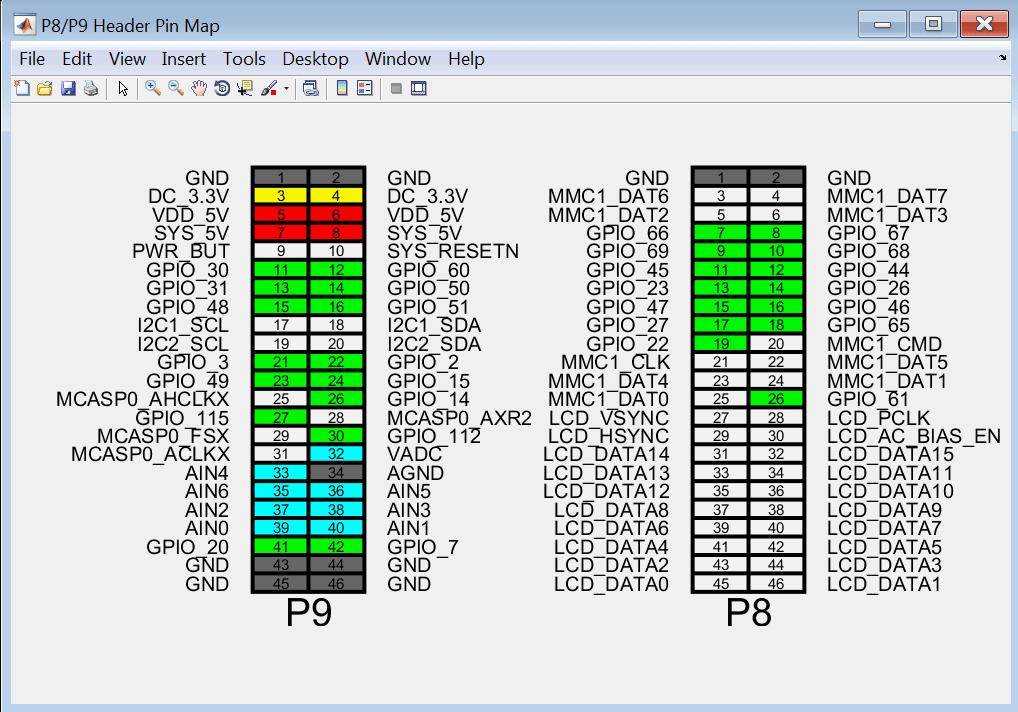 raspberry pi 3 model b wiring diagram pioneer avh x8700bt spotify installieren use the beaglebone black gpio pins as digital inputs and outputs - matlab & simulink
