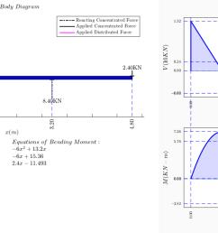 shear force bending moment [ 1335 x 637 Pixel ]