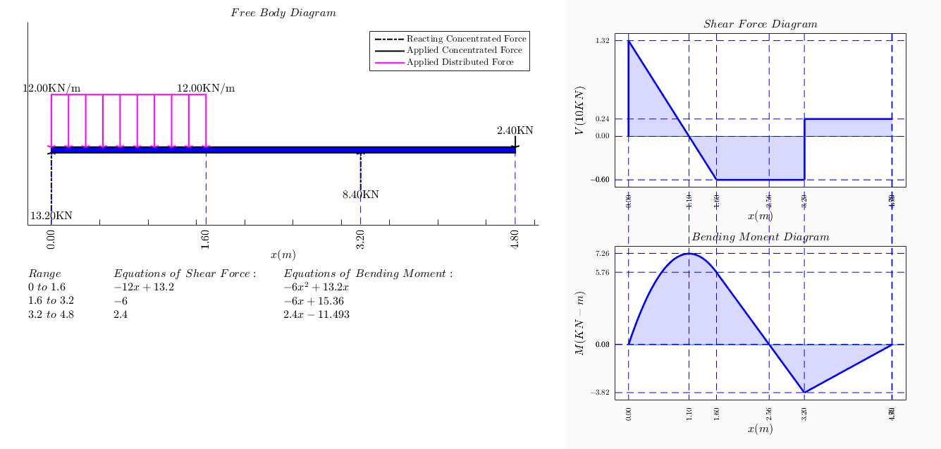 hight resolution of shear force bending moment