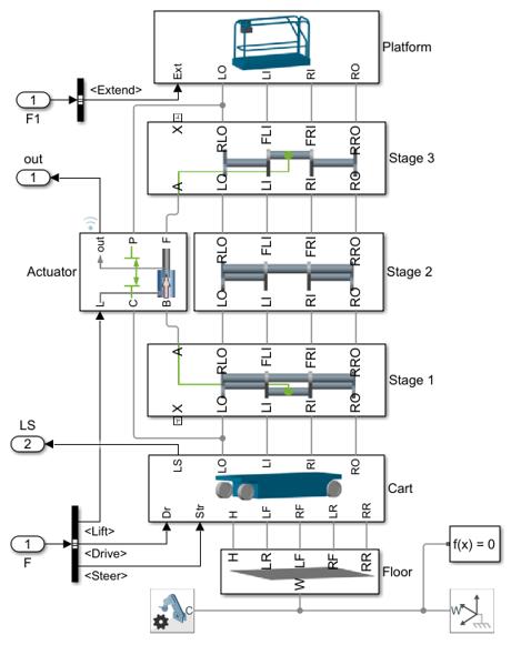 Scissor Lift Test Environment