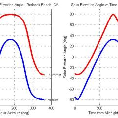 Sun Diagram Elevation 12 Volt Cigarette Lighter Plug Wiring Vectorized Solar Azimuth And Estimation File Exchange