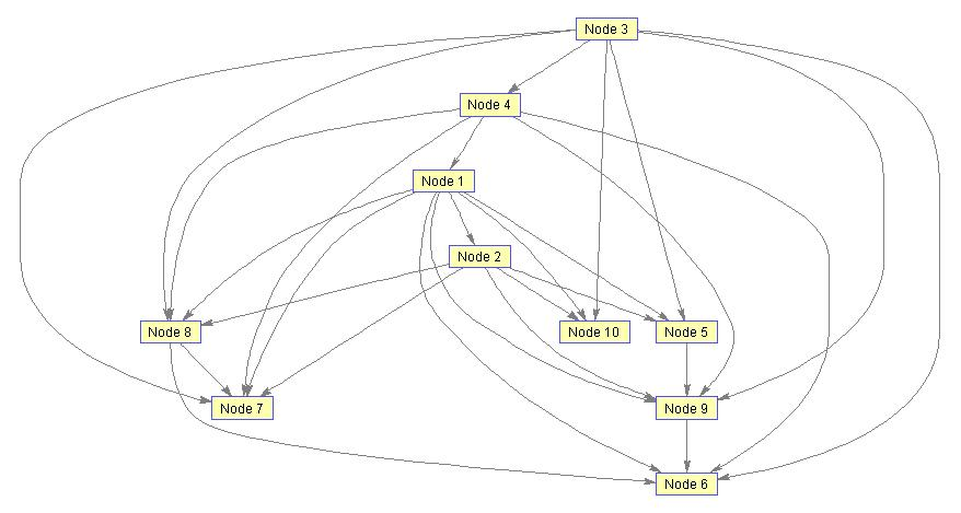 K2 algorithm for learning DAG structure in Bayesian