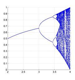 1d bifurcation plot [ 1318 x 1312 Pixel ]