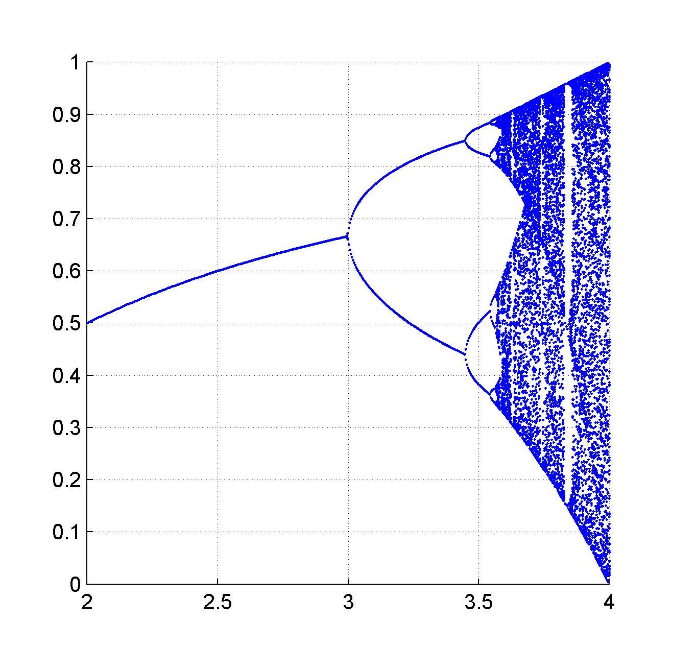 hight resolution of 1d bifurcation plot
