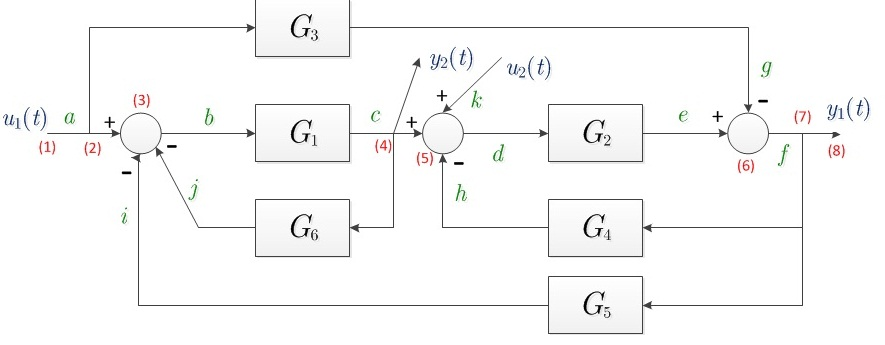 block diagram reduction examples and solutions tv aerial wiring symbolic of diagrams signal flow graphs - file exchange matlab central