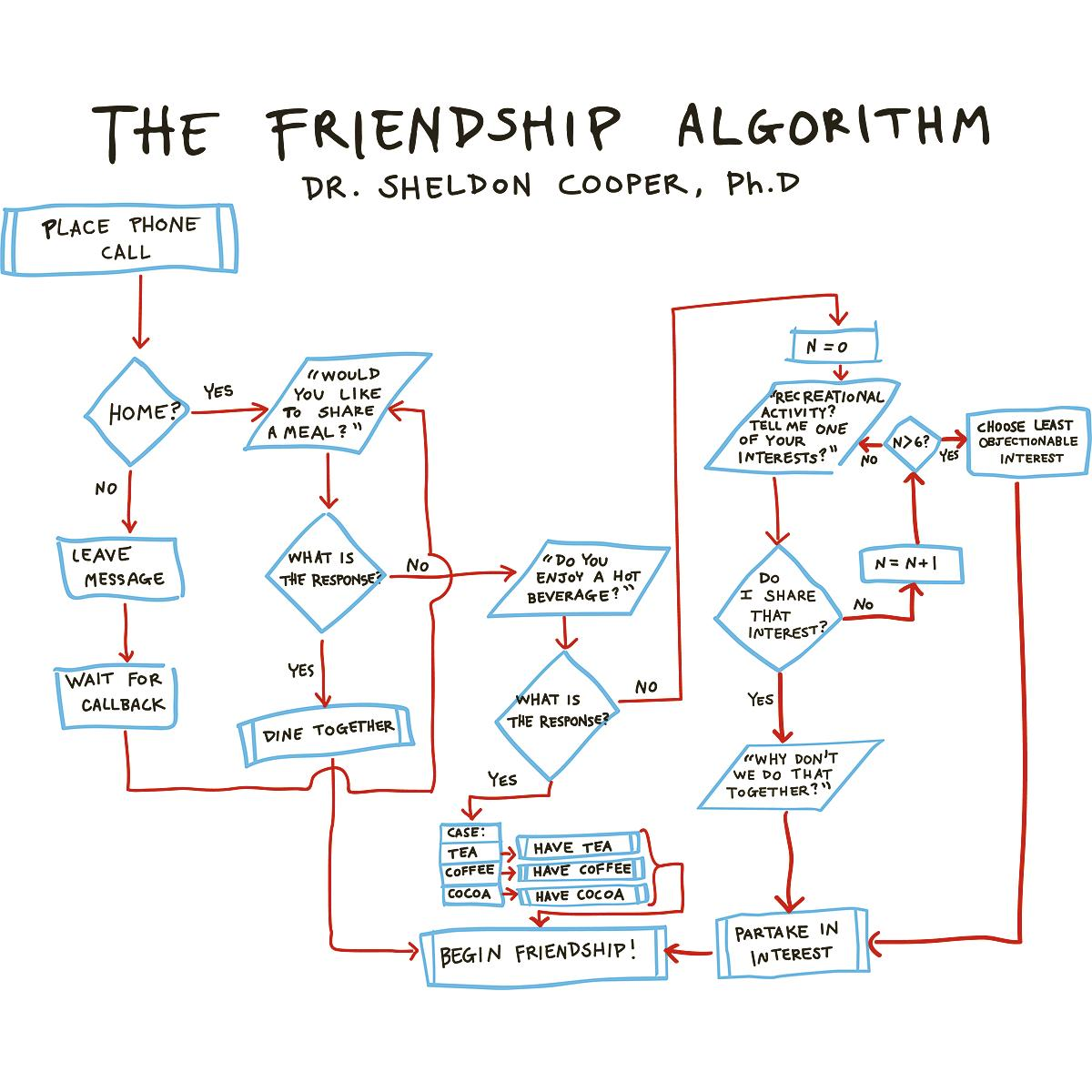 The Big Bang Theory Freindship Algorithm
