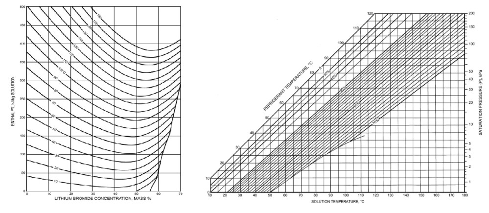 medium resolution of calculation of enthalpy and librh2o concentration from curve fitting equations