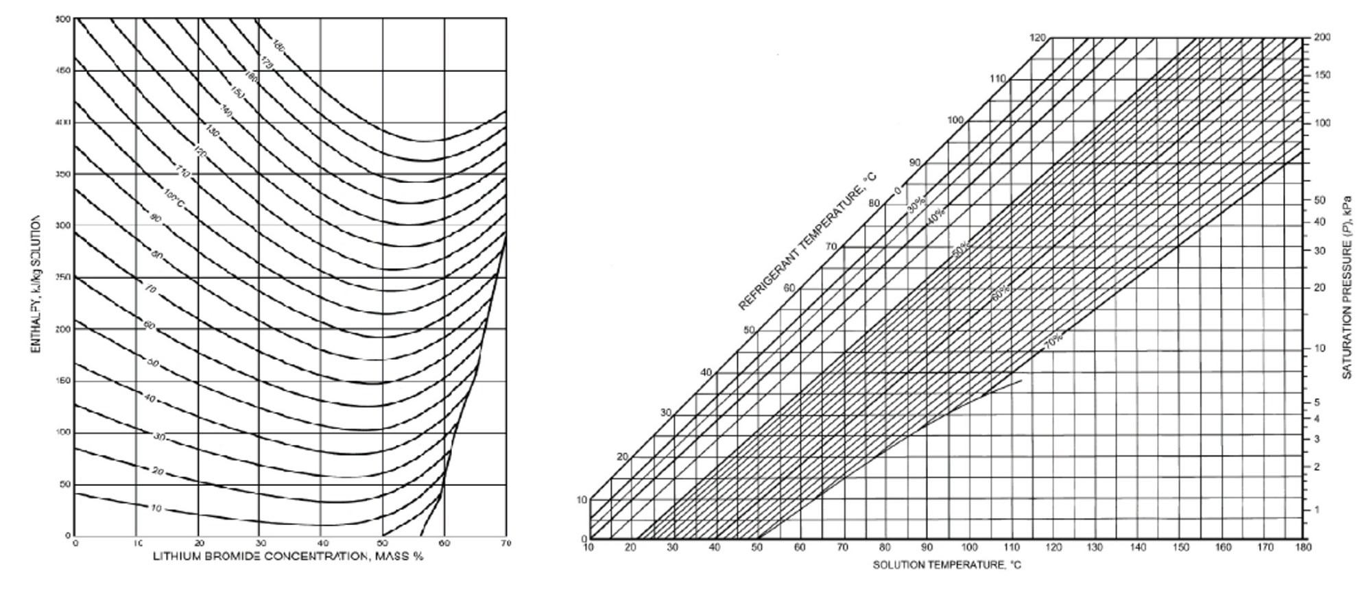 hight resolution of calculation of enthalpy and librh2o concentration from curve fitting equations