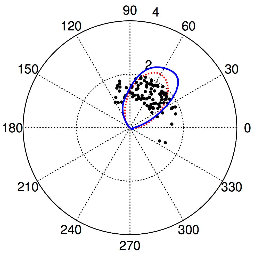 Multi-dimensional kernel density estimates over periodic