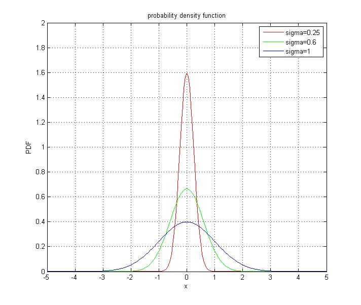 probability density function of (Gaussian Normal
