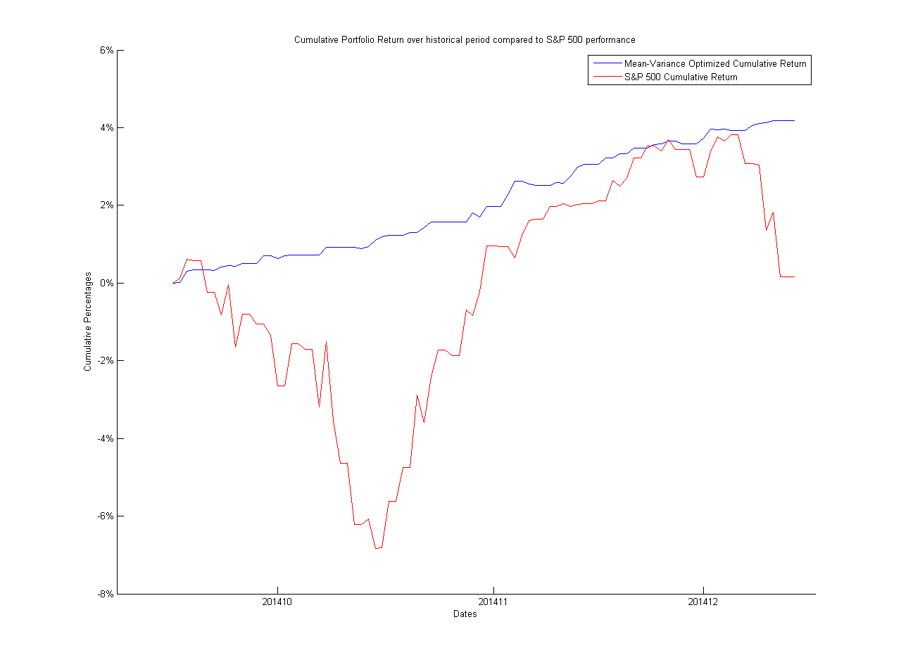 Mean Variance Portfolio Optimization of S&P 500 Stocks