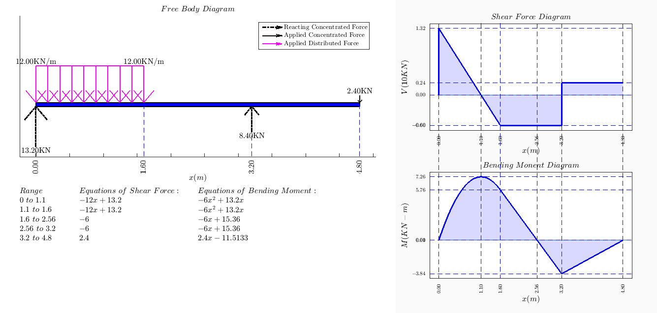draw the shear and bending moment diagrams for beam usb plug wiring diagram force - file exchange matlab central